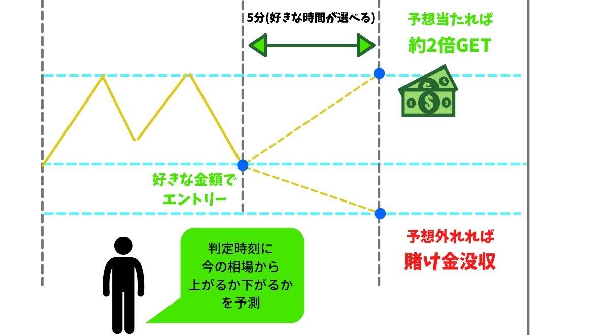 海外バイナリーオプションの図解解説